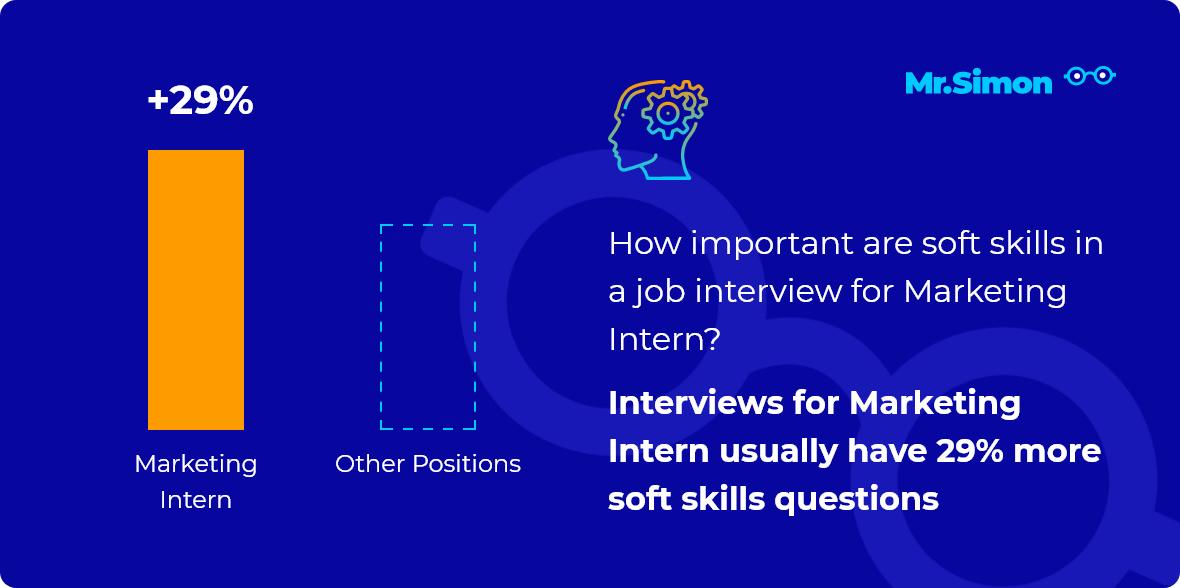 Marketing Intern interview question statistics