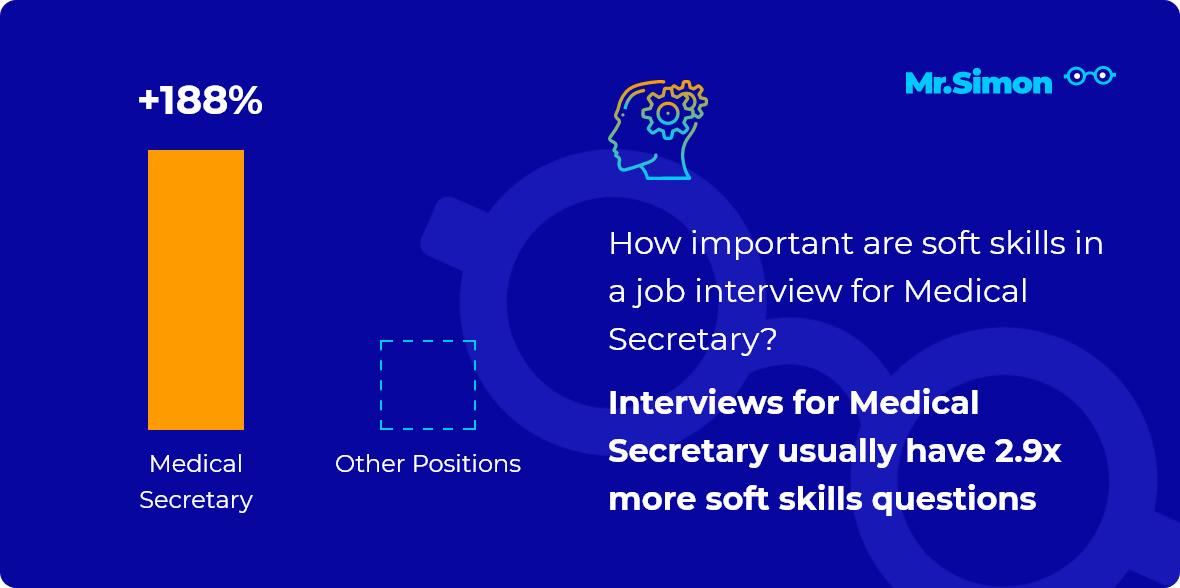Medical Secretary interview question statistics