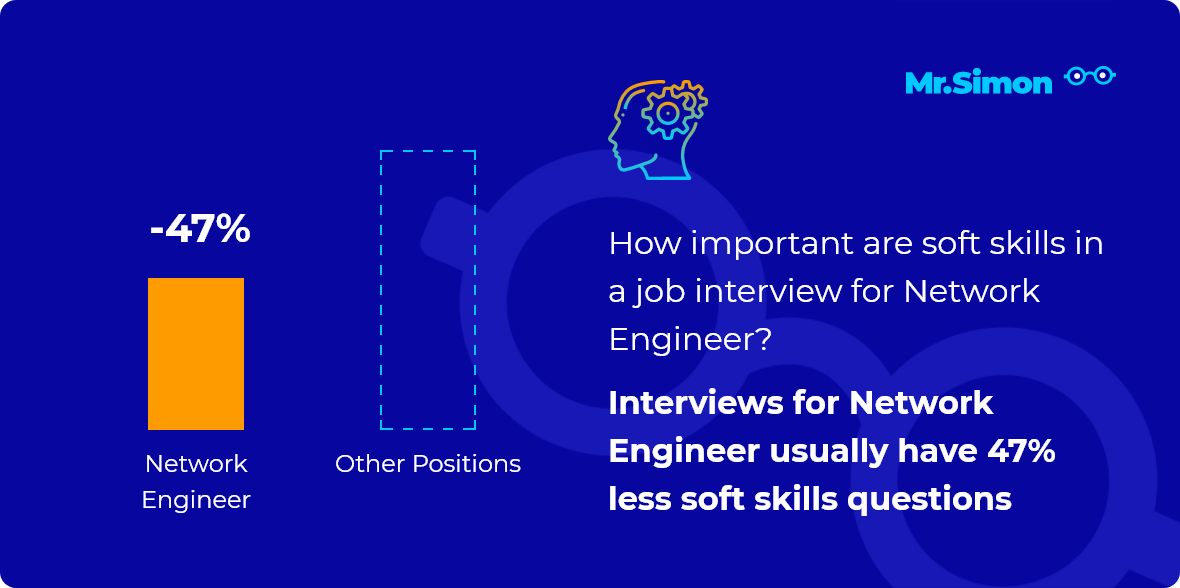 Network Engineer interview question statistics