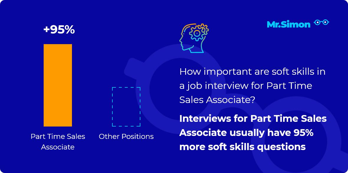 Part Time Sales Associate interview question statistics