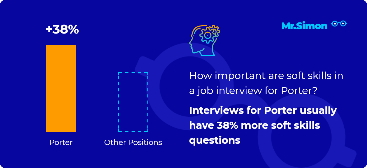 Porter interview question statistics