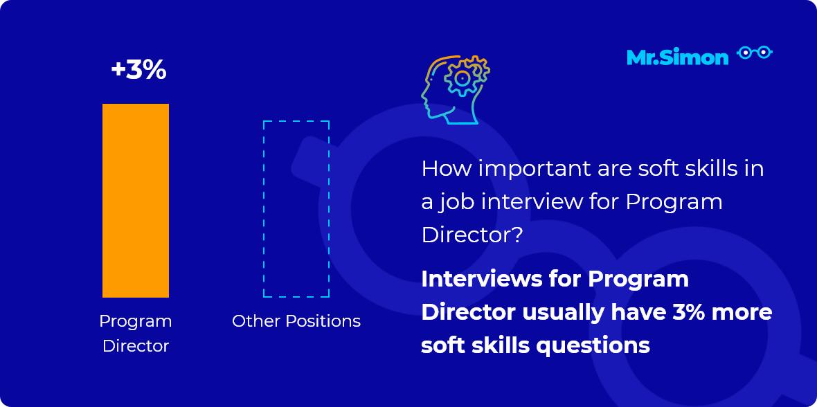 Program Director interview question statistics