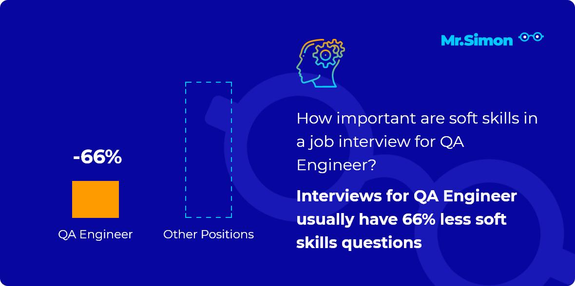 QA Engineer interview question statistics