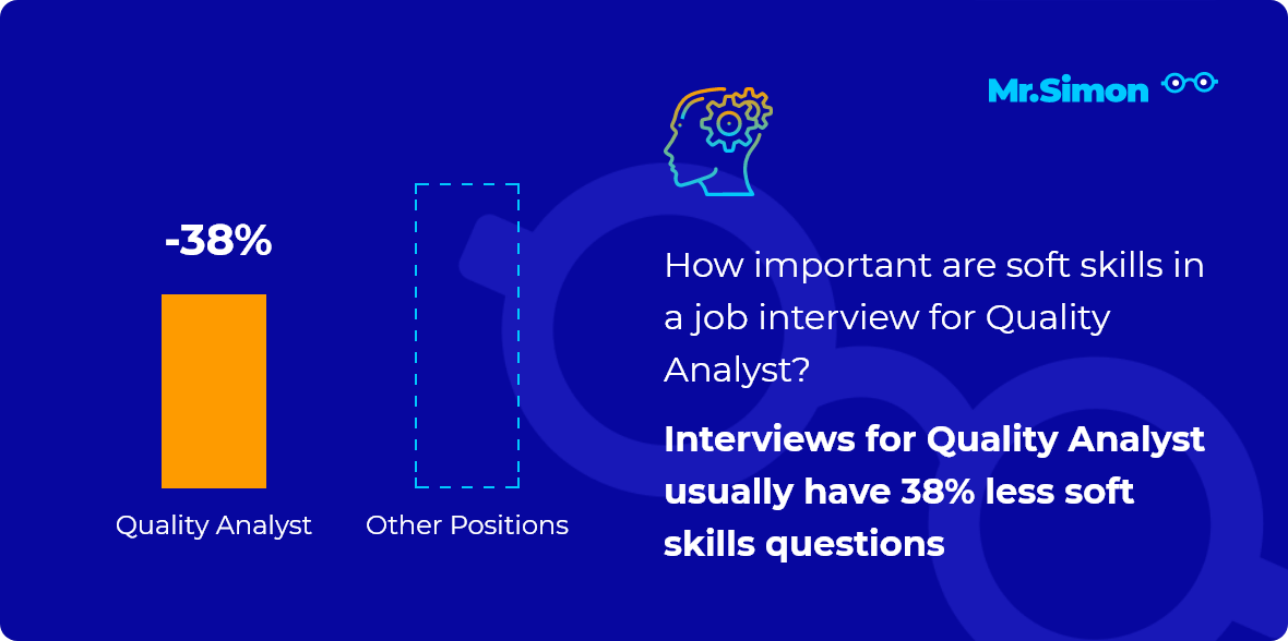Quality Analyst interview question statistics