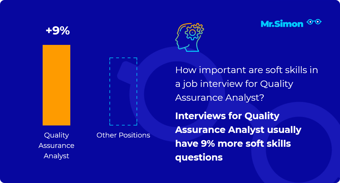 Quality Assurance Analyst interview question statistics