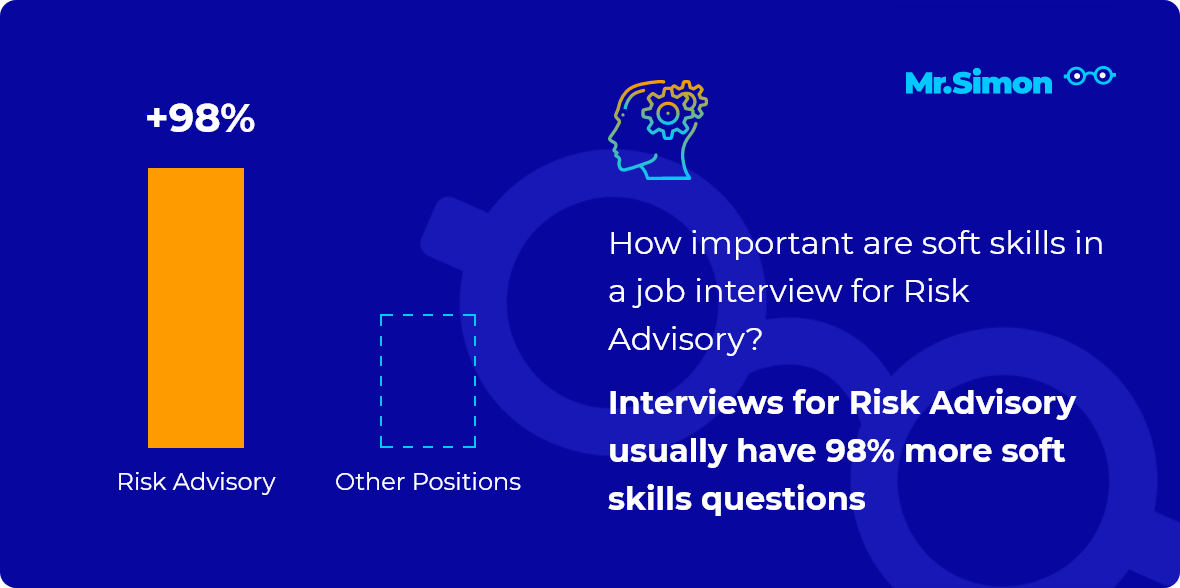 Risk Advisory interview question statistics