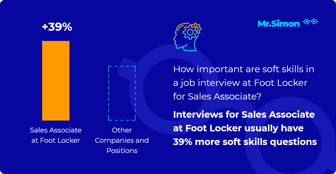 Sales Associate at Foot Locker interview question statistics