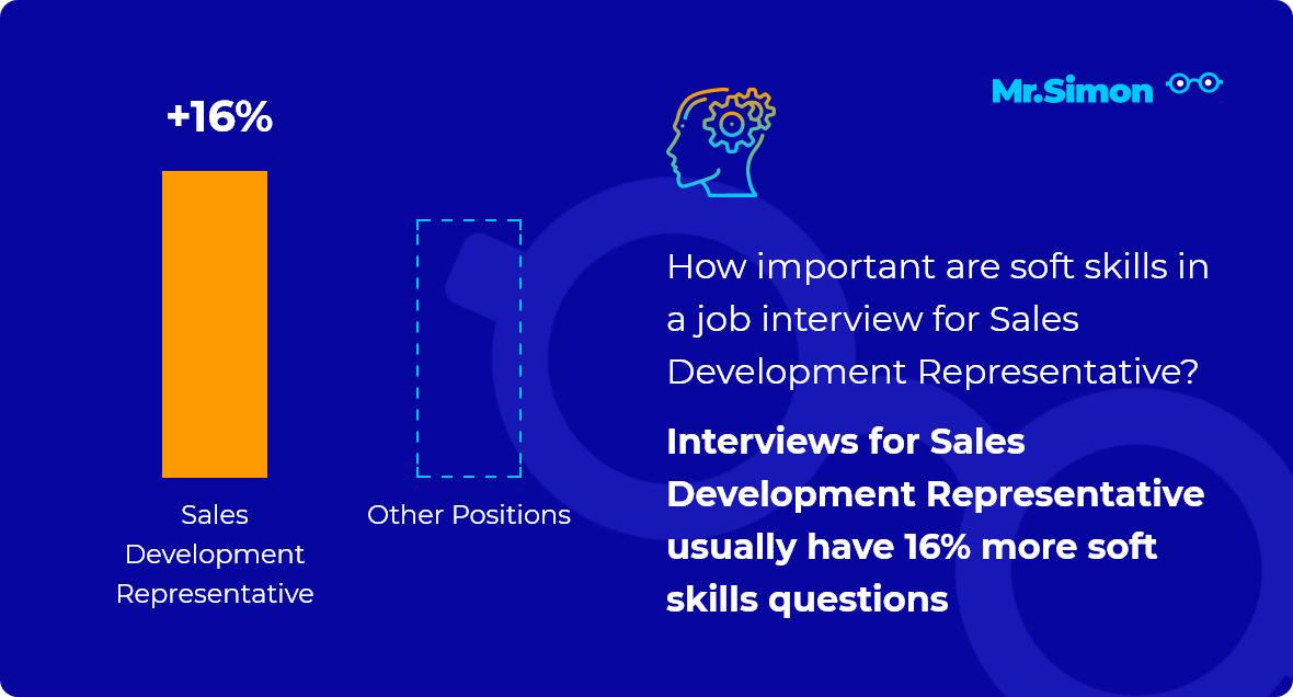Sales Development Representative interview question statistics