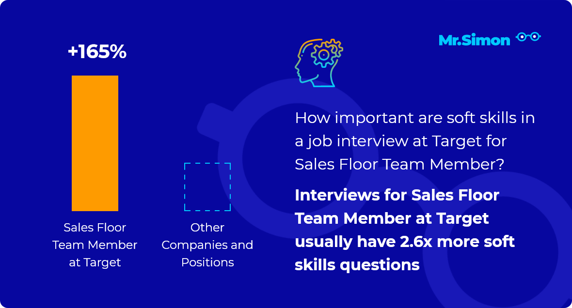 Sales Floor Team Member at Target interview question statistics