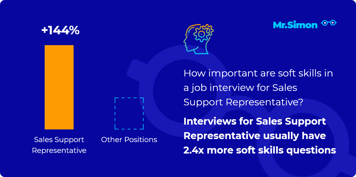 Sales Support Representative interview question statistics