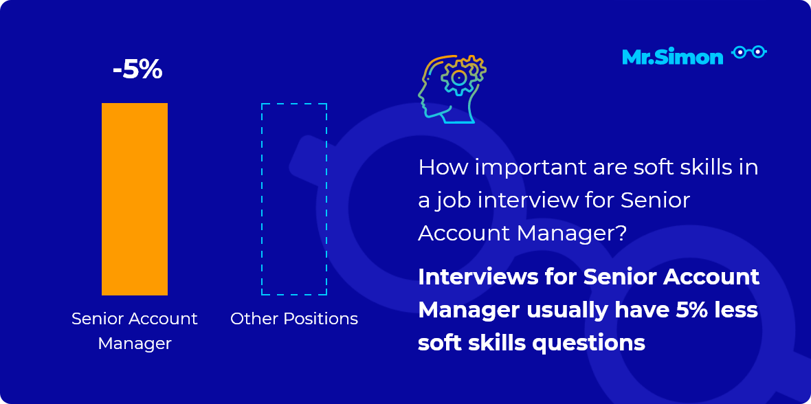 Senior Account Manager interview question statistics