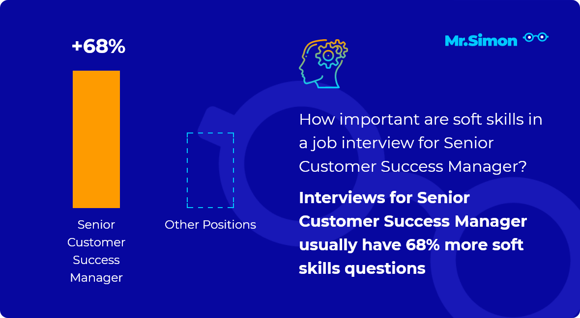 Senior Customer Success Manager interview question statistics