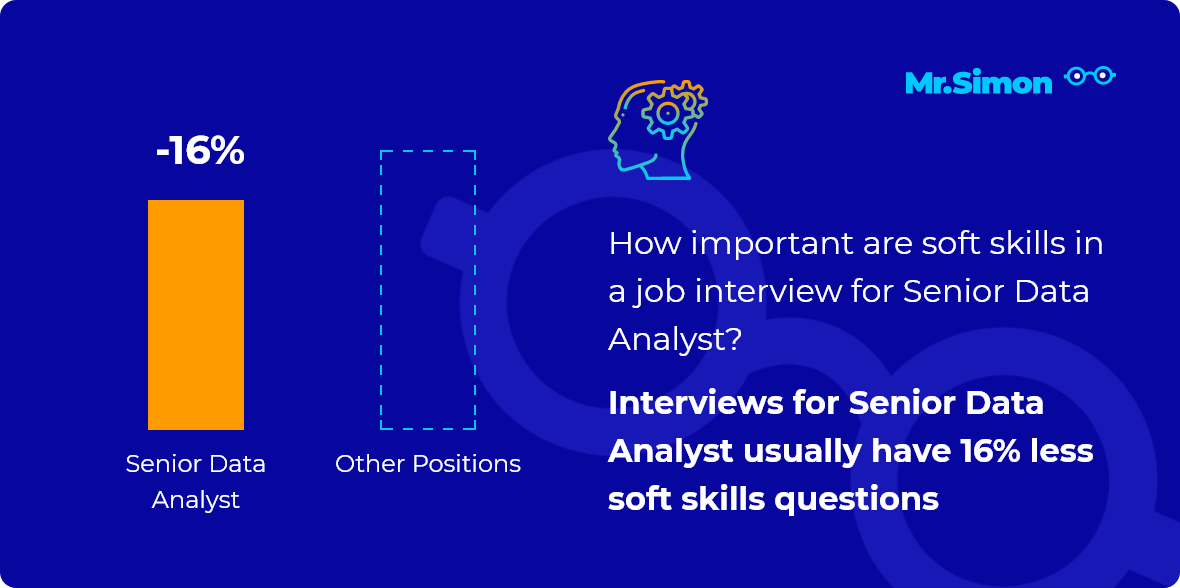 Senior Data Analyst interview question statistics