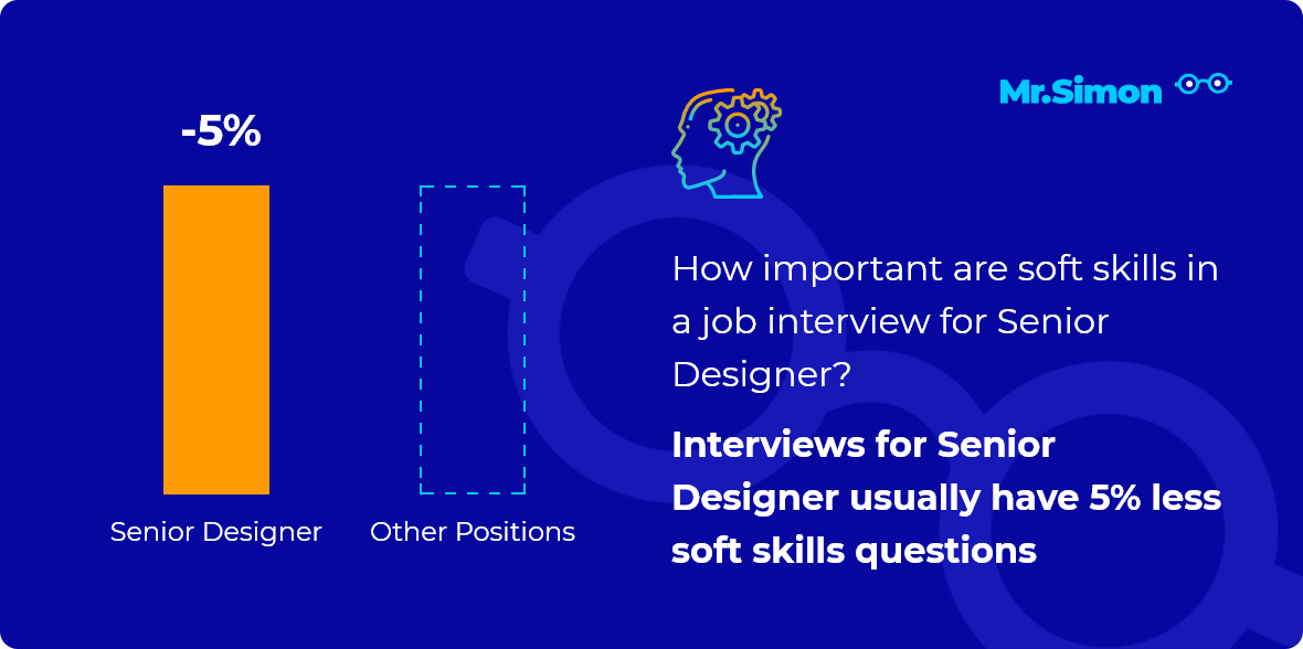 Senior Designer interview question statistics