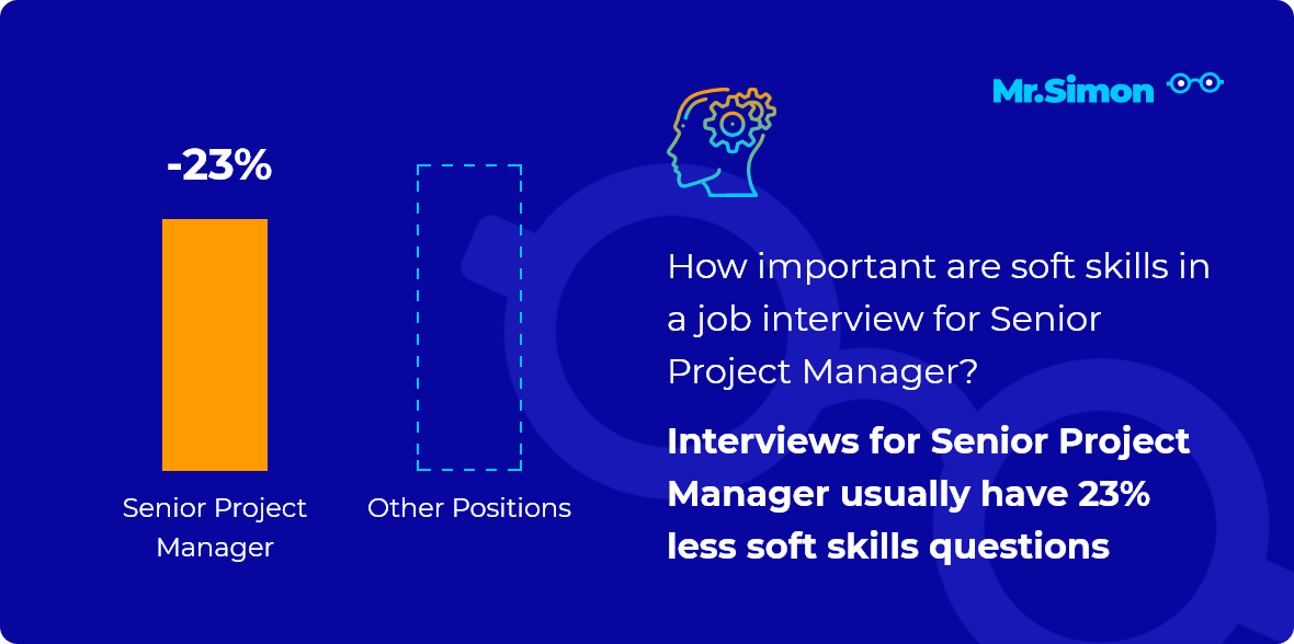 Senior Project Manager interview question statistics