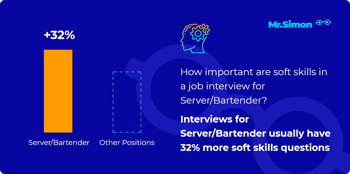 Server/Bartender interview question statistics