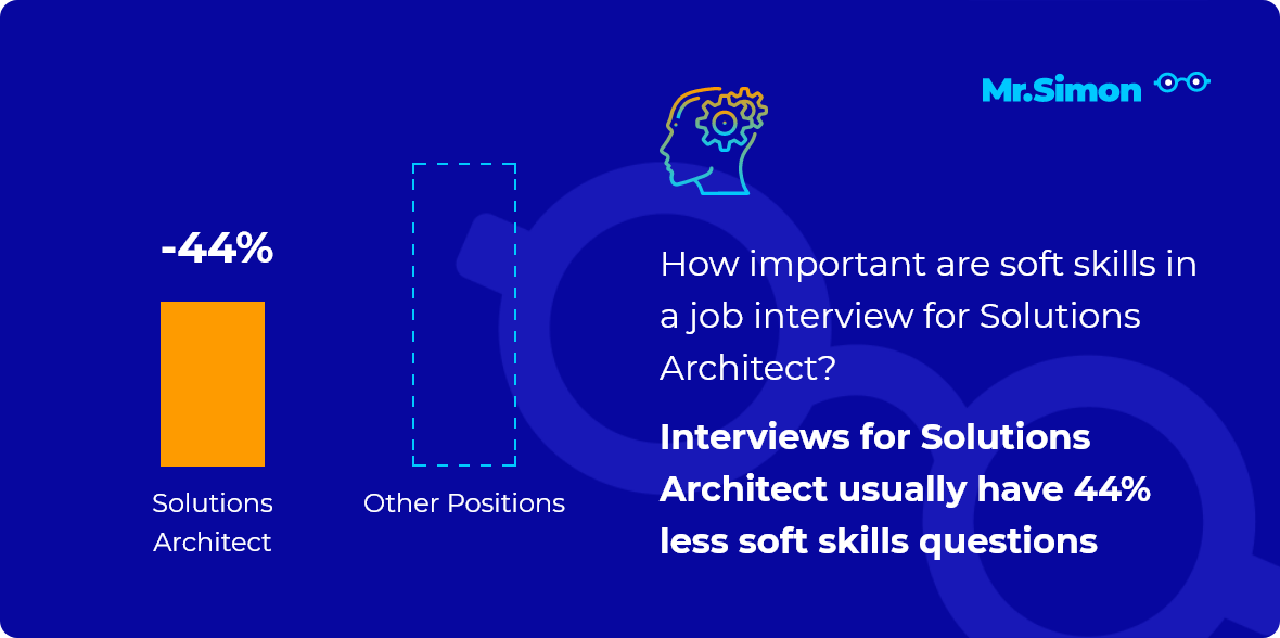 Solutions Architect interview question statistics