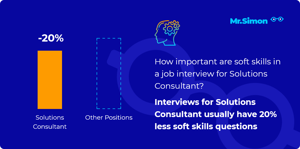 Solutions Consultant interview question statistics