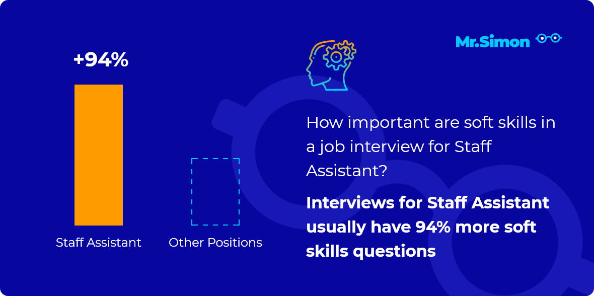 Staff Assistant interview question statistics