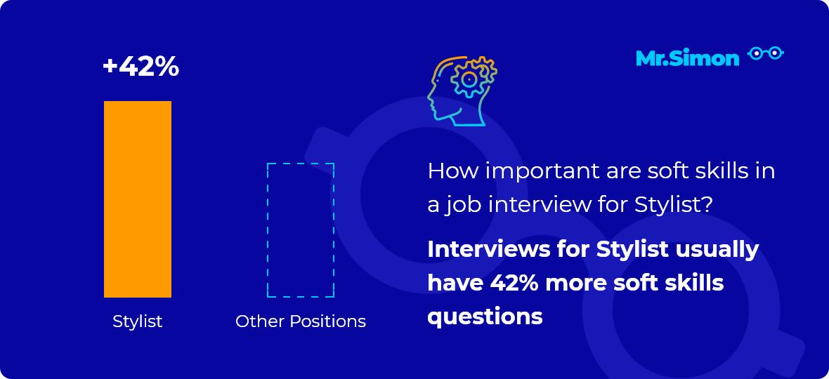 Stylist interview question statistics