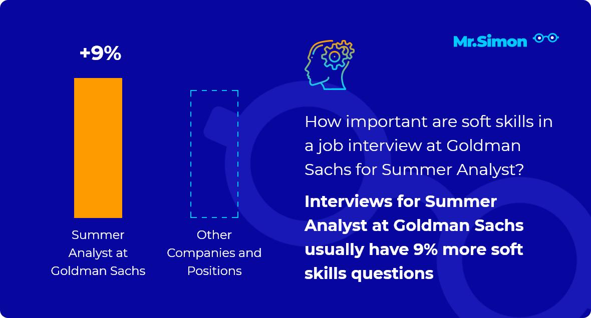 Summer Analyst at Goldman Sachs interview question statistics