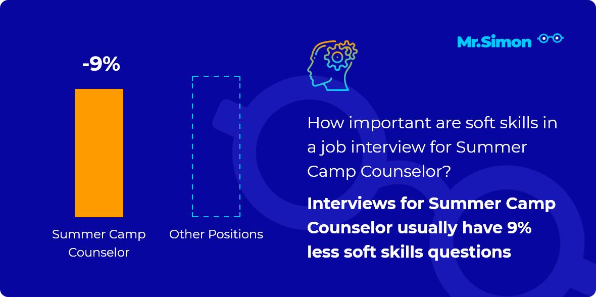 Summer Camp Counselor interview question statistics