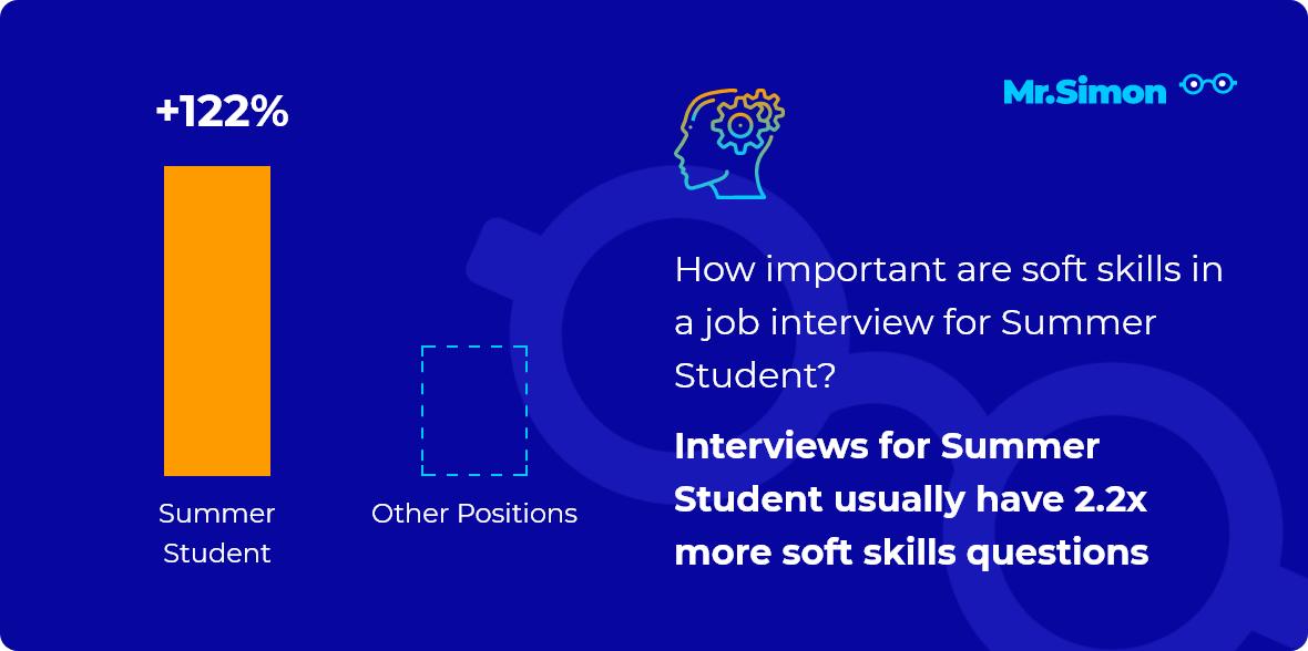 Summer Student interview question statistics