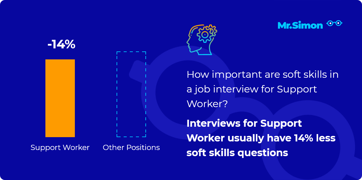 Support Worker interview question statistics