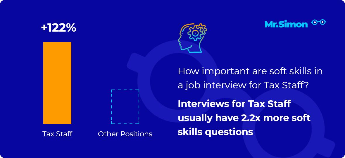 Tax Staff interview question statistics