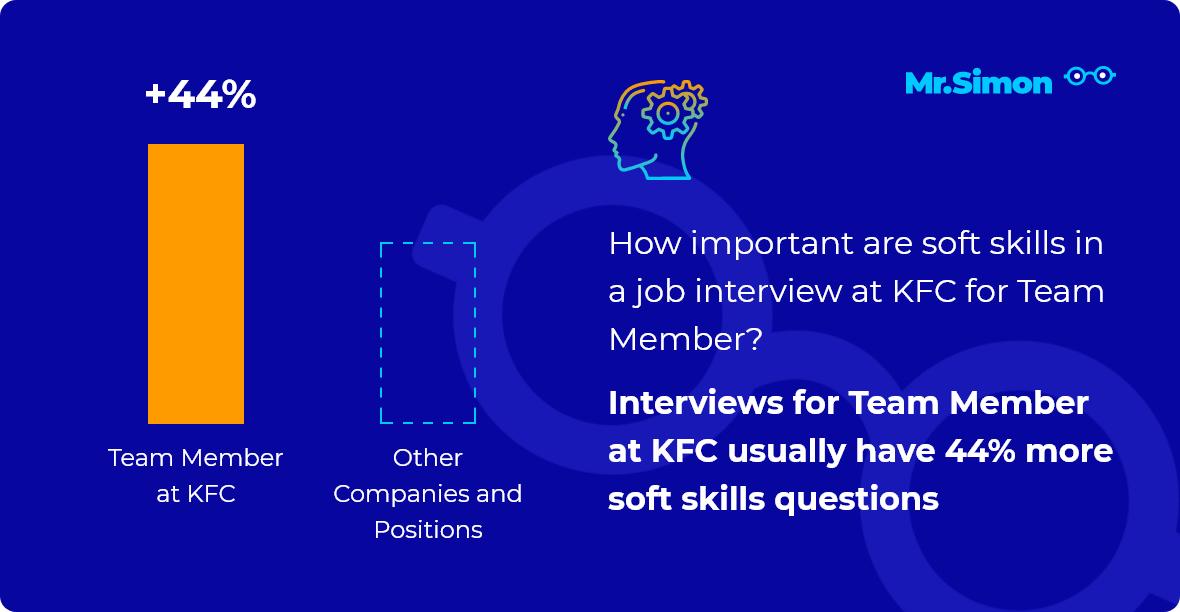 Team Member at KFC interview question statistics