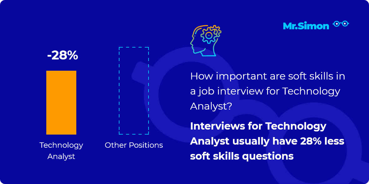 Technology Analyst interview question statistics