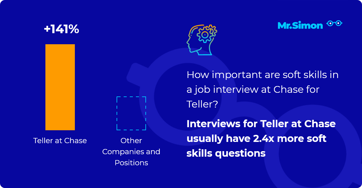 Teller at Chase interview question statistics