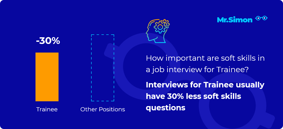 Trainee interview question statistics