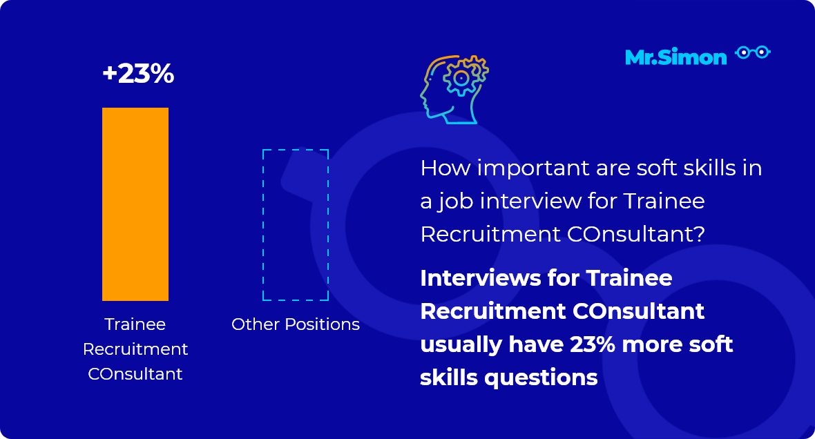 Trainee Recruitment COnsultant interview question statistics