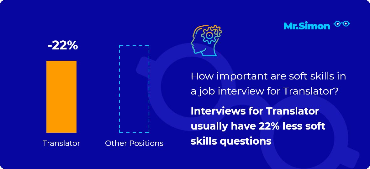 Translator interview question statistics