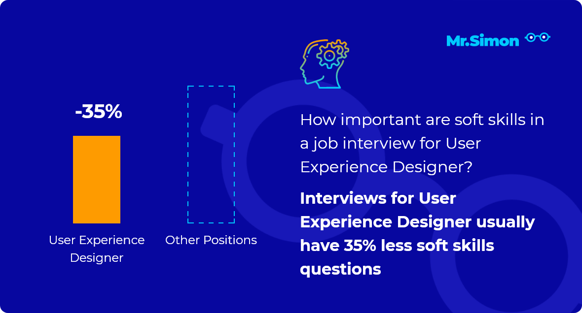 User Experience Designer interview question statistics