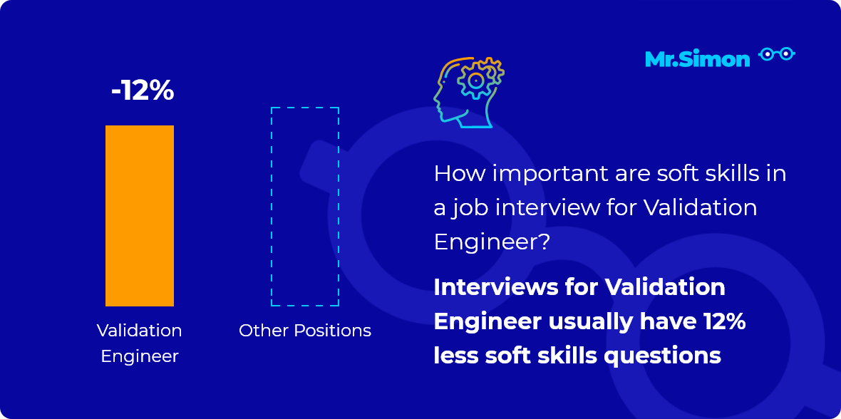 Validation Engineer interview question statistics