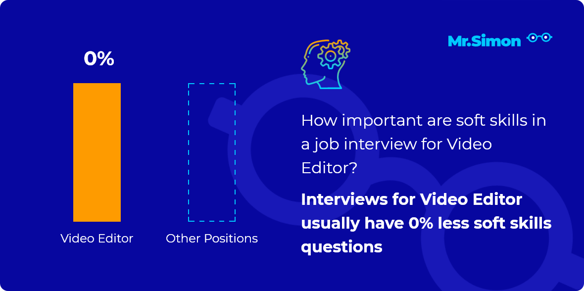 Video Editor interview question statistics