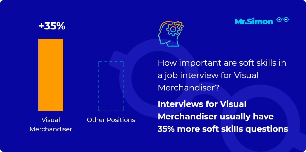 Visual Merchandiser interview question statistics