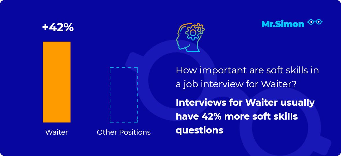 Waiter interview question statistics