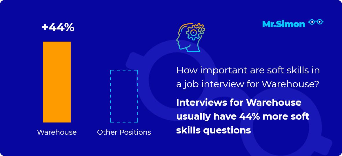 Warehouse interview question statistics